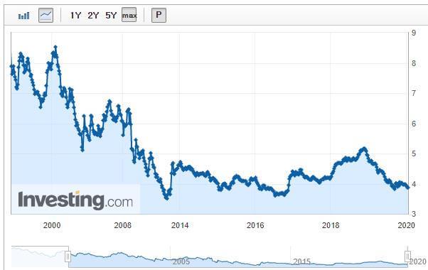 30년 고정 모기지 이자율 그래프