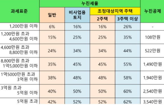 양도소득세율 테이블