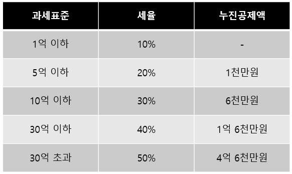 한국 증여세 세율 표
