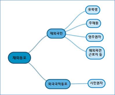 재외동포, 재외국민, 외국국적동포 차이 (영주권자, 시민권자 등)