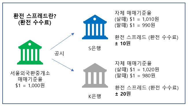 은행 자체 매매기준율 고시