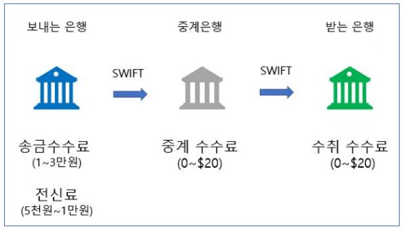 SWIFT 송금 수수료 구조