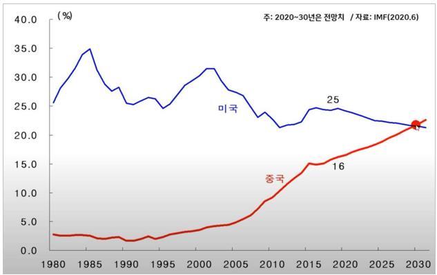 중국 경제 성장률 비교