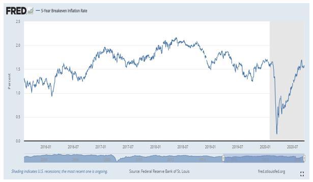 기대 인플레이션율 (BEI)