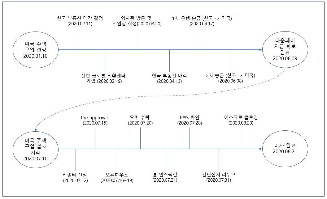 미국 주택 구입 타임라인 (home purchase timeline)