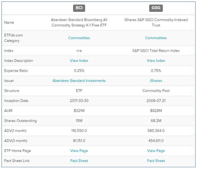 미국 원자재 ETF 비교 (BCI vs GSG)