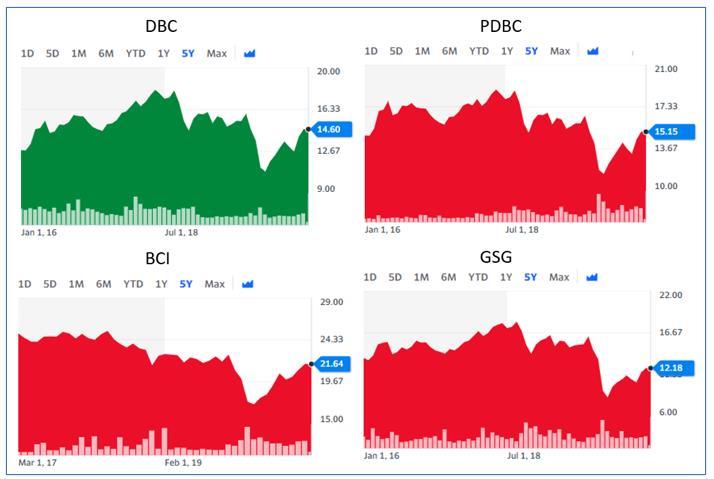 미국 원자재 ETF 주가 (DBC PDBC BCI GSG)