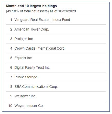 vnq top 10 holdings