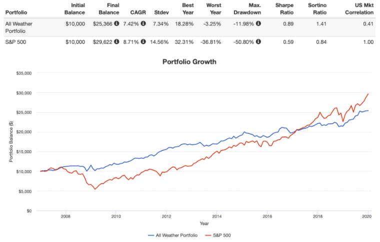 올웨더 포트폴리오 vs S&P 500