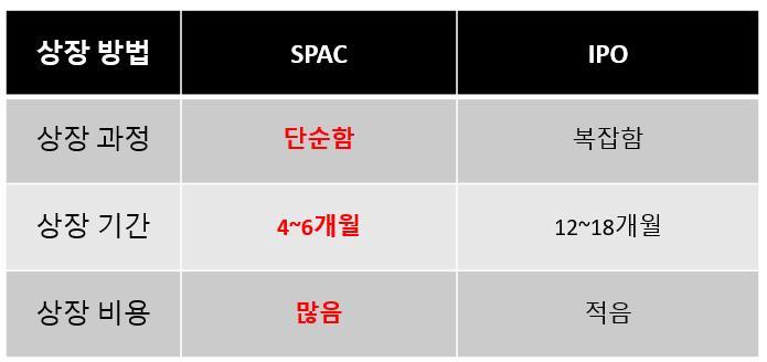 미국 SPAC vs IPO 비교