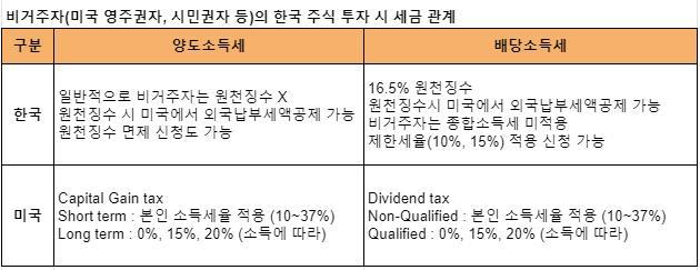 미국에서 한국 주식 투자 시 세금 정리표 (미국 영주권자, 시민권자)