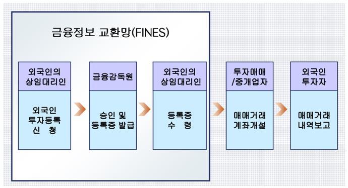 외국인 투자 신고 등록 절차 (미국 시민권자 한국 주식 투자 절차)