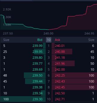 bid and ask price 차트
