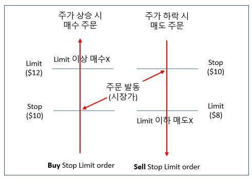 미국 주식 주문 타입 stop limit order 설명
