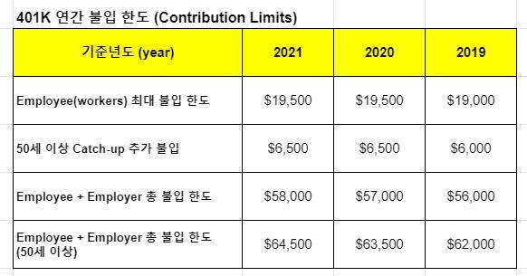 401k 불입 한도 2021년, 2020년, 2019년