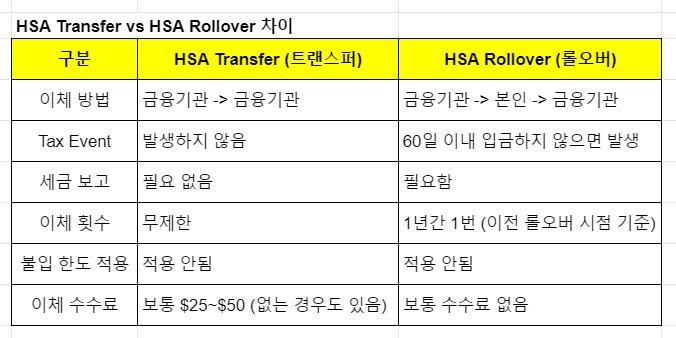 HSA transfer vs HSA rollover 차이