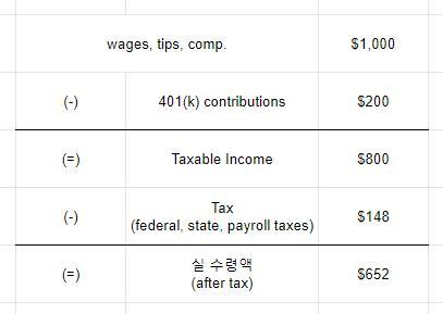 트래디셔널 401k에 따른 급여 및 세금 계산