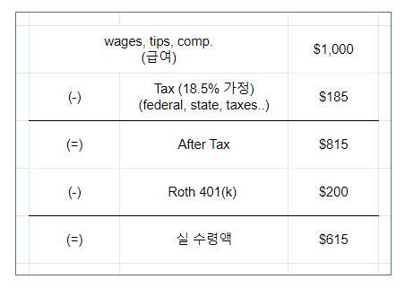 Roth 401k 계산 방식