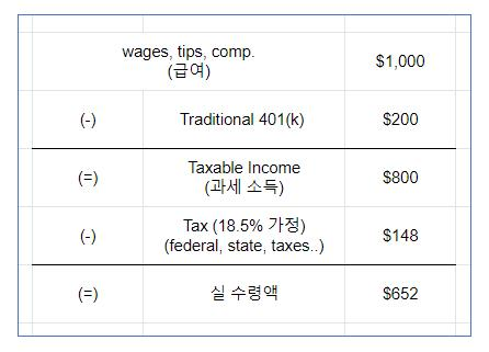traditional 401k 계산 방법