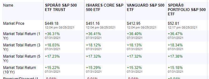 S&P 500 ETF 투자 성과 비교