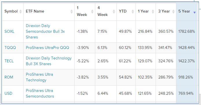 미국 ETF 수익률 순위 리스트