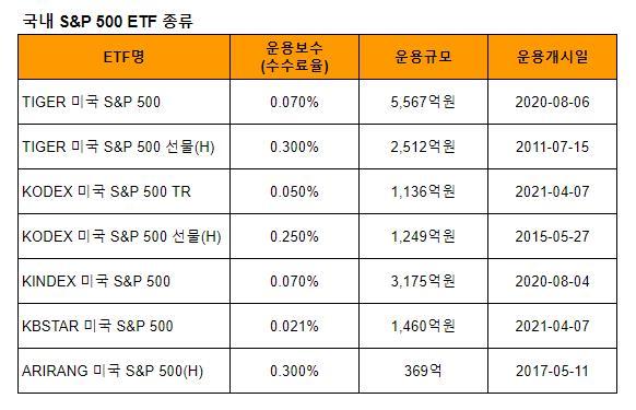 한국 국내 S&P 500 ETF 종류