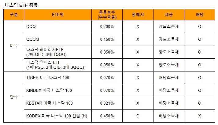 나스닥 ETF 비교 (수수료, 환헤지, 세금, 배당)