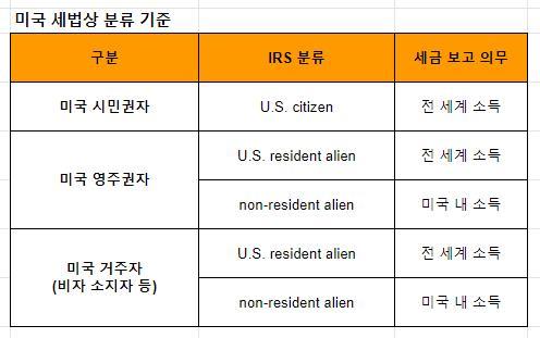 미국 거주자 판정 기준표