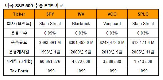 미국 S&P 500 ETF 비교표